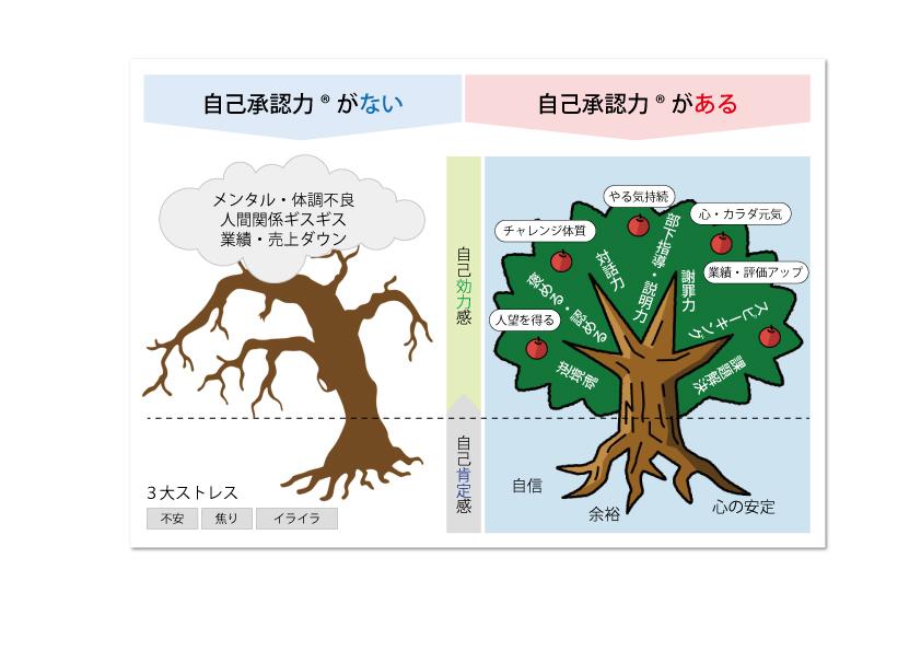 jikoshounin_tree
